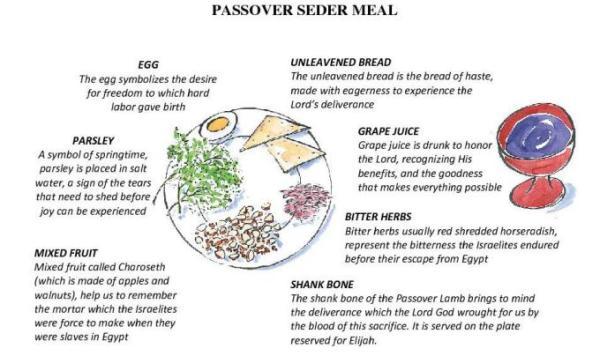 seder meal 2